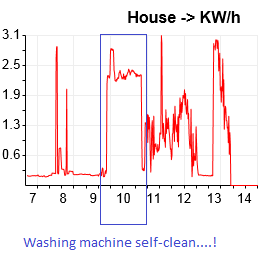 washing machine with clean cycle
